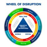 wheel of innovation